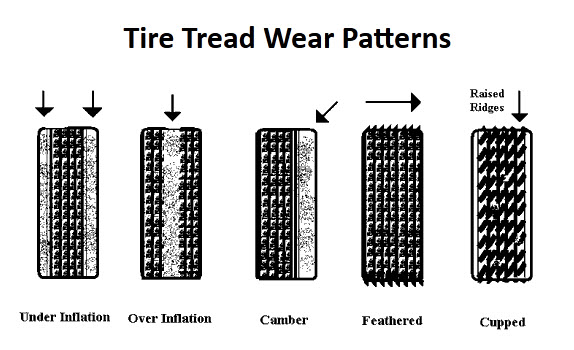 Tire Wear Patterns >> 301 Moved Permanently
